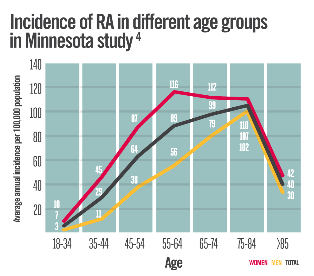 Incidence of RA by Age