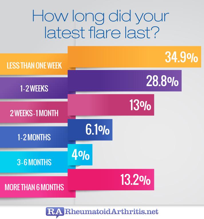 Ra Flares Frequency And Remissions Rheumatoidarthritis Net