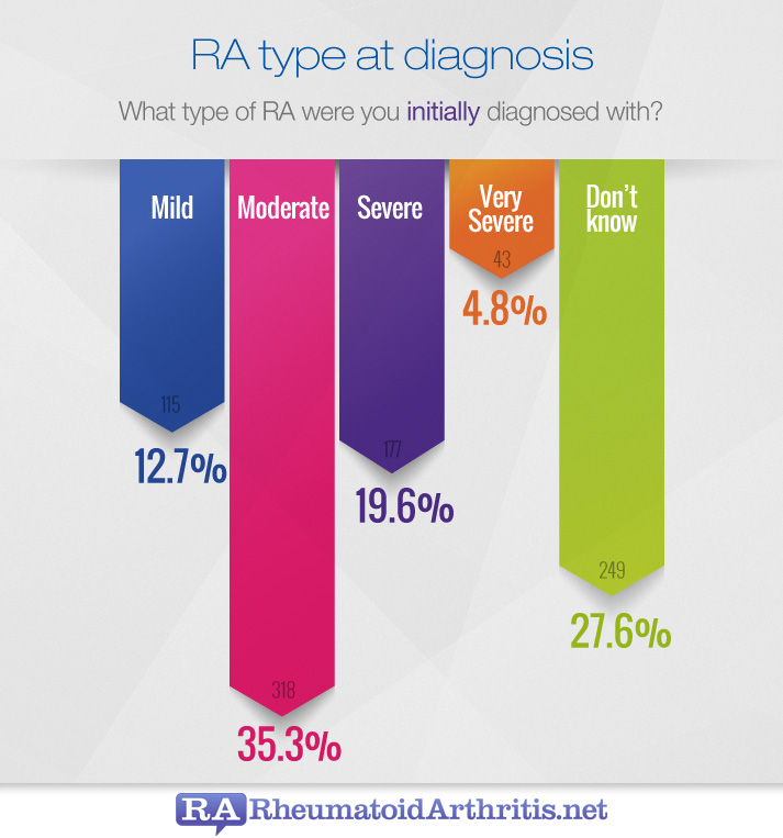 RA Type at diagnosis