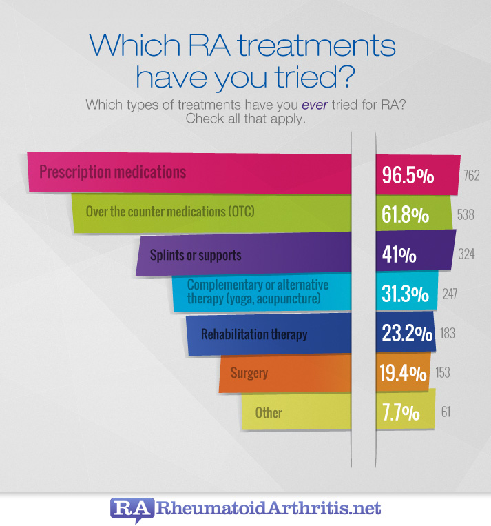 RA natural remedies and therapies trial, usage, satisfaction