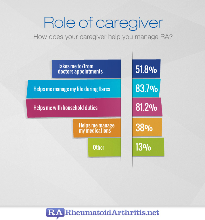 Role Of Ra Caregivers Rheumatoidarthritis Net