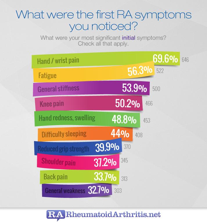 early signs diagnosis amp symptoms   rheumatoidarthritis