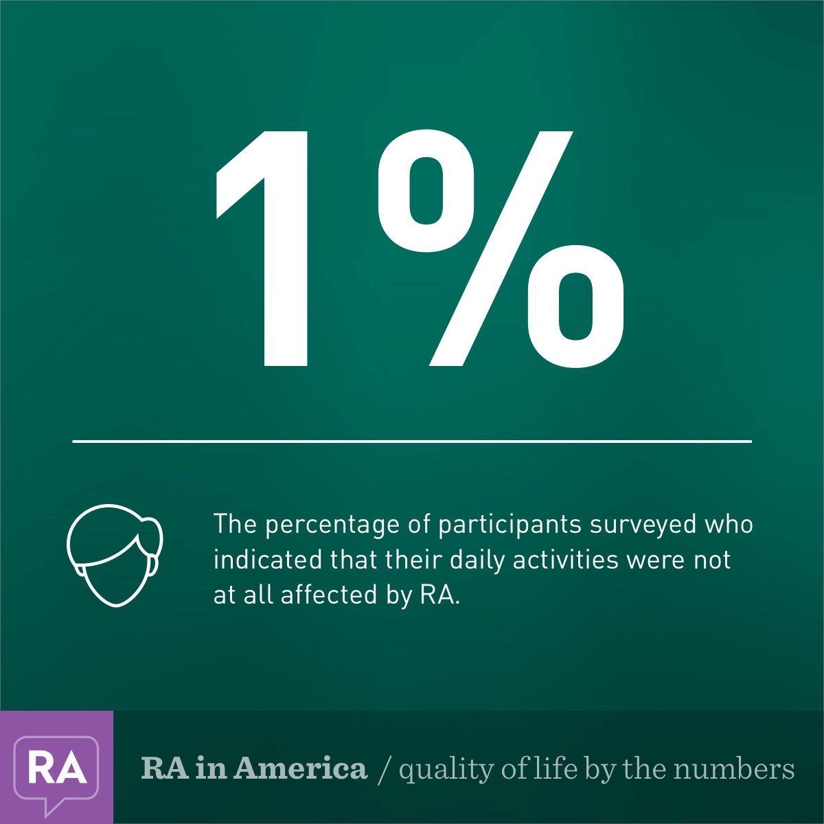 RA quality of life by the numbers