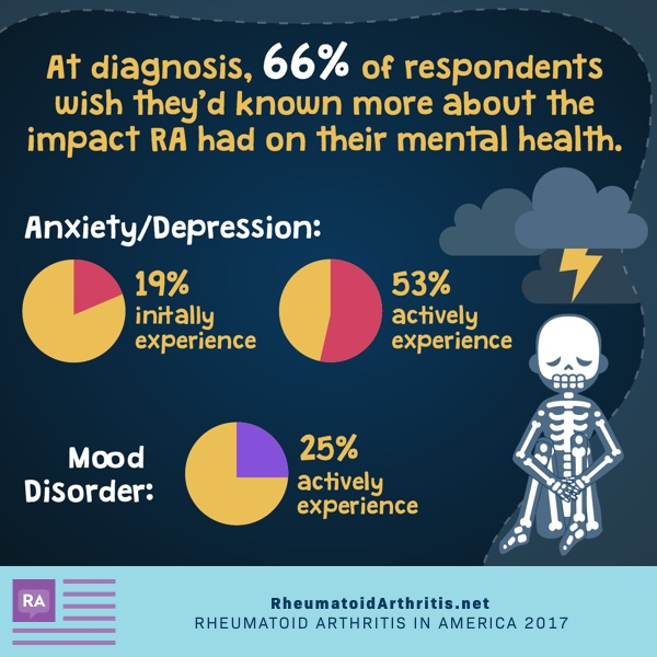 RA impacts mental health apart from physical health too