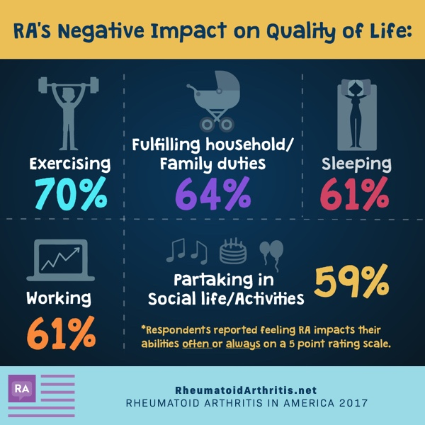 RA has an impact of one's Quality of Life