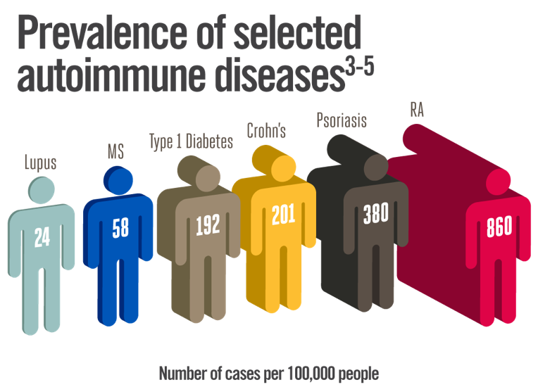 Prevalence of selected autoimmune conditions in the US Lupus, MS, Type 1 Diabetes, Crohns, Psoriasis, RA